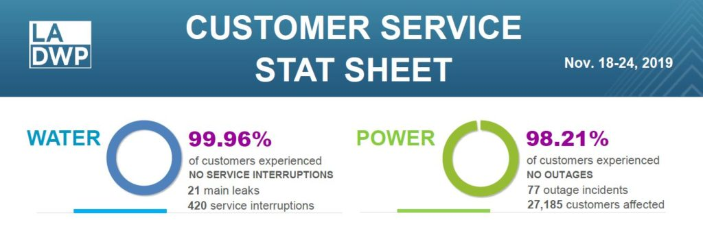 Outage statistics for water and power customers, click through for full content