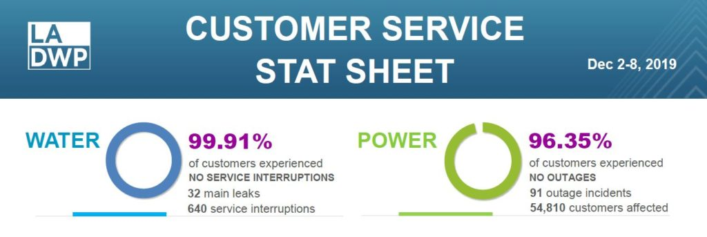 Water and power outage statistics, click to access full content
